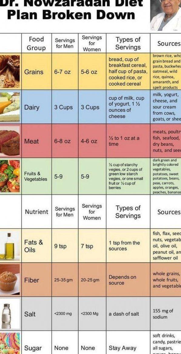 Pin On Dr Nowzaradan Diet