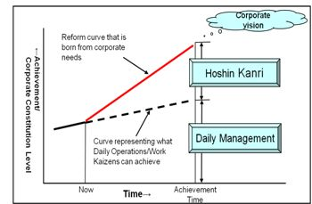 Organizational development essay