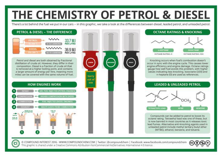 La química de la gasolina con plomo, gasolina sin plomo y Diesel