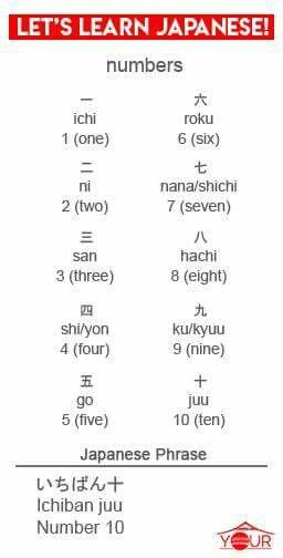 Kalligrafie Aussprache Auf Japanisch Und Englisch Zahlen 1 10