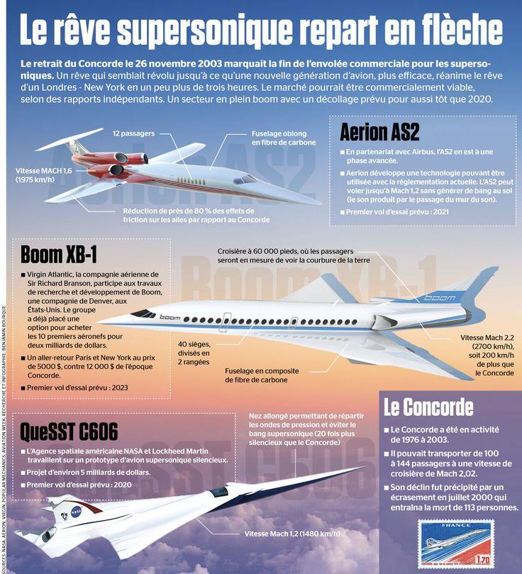 Le rêve supersonique repart en flèche | JDM