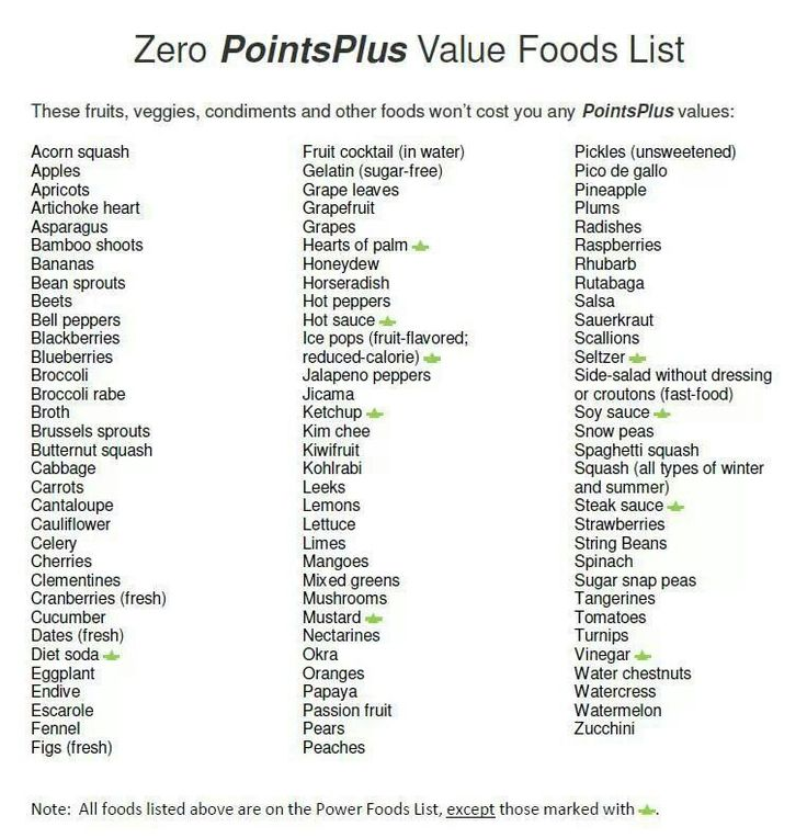 Original Weight Watchers Food Points List