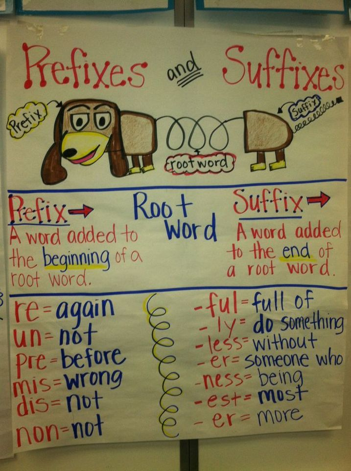 Prefixes and Suffixes Anchor Chart