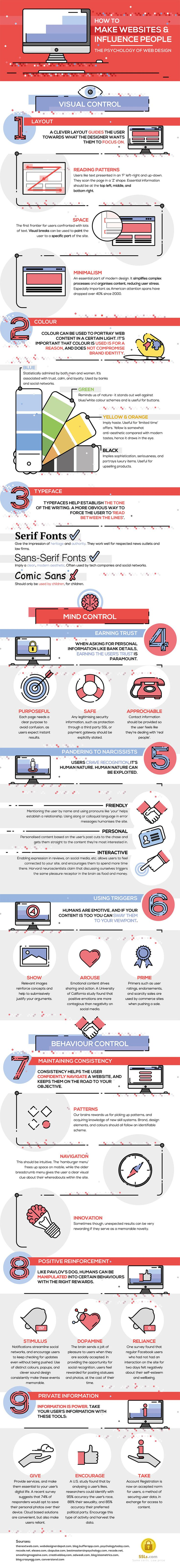 How to Make Websites and Influence People – Infographic