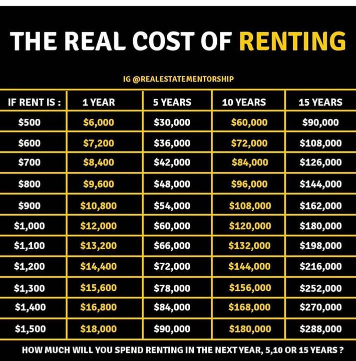 The Real Cost Of Renting The First Step Is Actually Knowing How