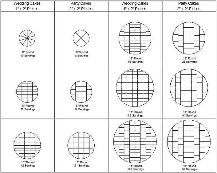 Serving sizes for round cakes
