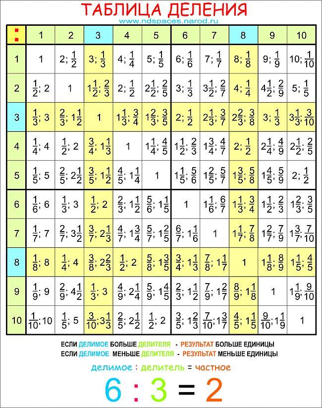 Математика 3 класс таблица умножения - Сетевая библиотека