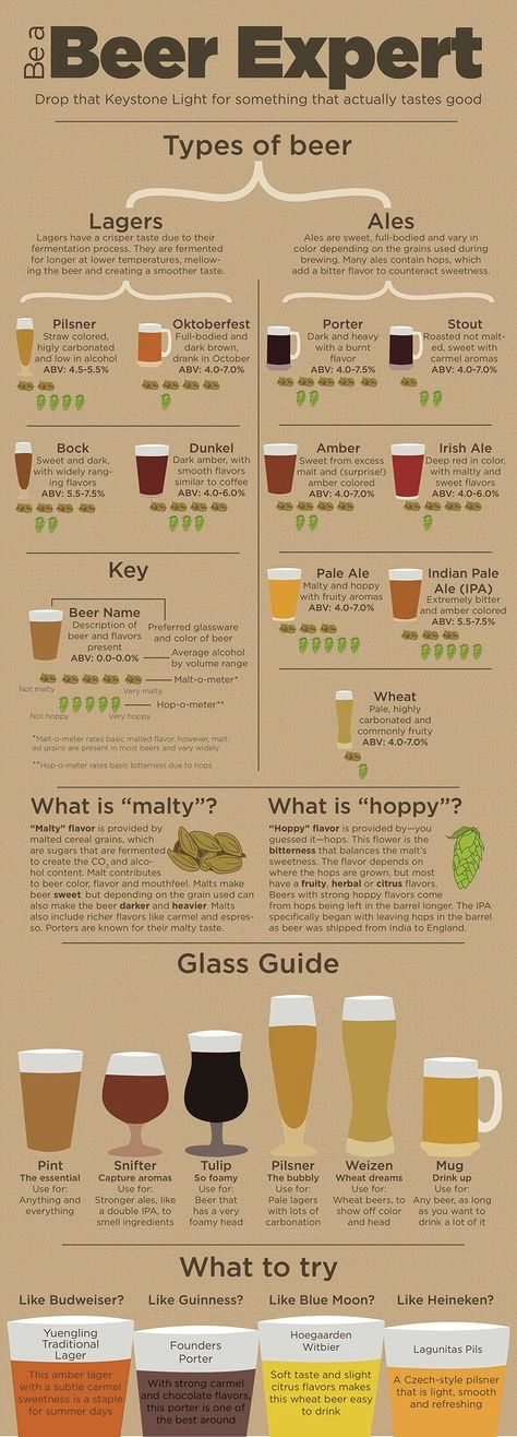 I don't drink and I'm not going to start, but this seems educational.
