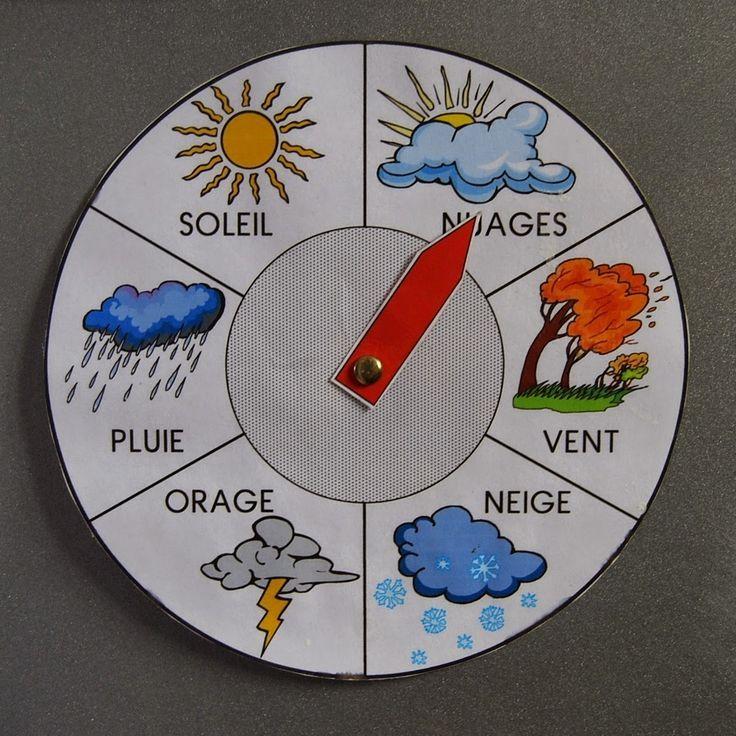 Wie ist das Wetter heute? Diagramm möglicher Vorh…