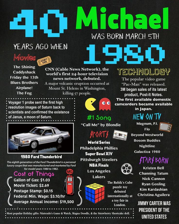 Personalized 40th Birthday Chalkboard Poster, 1980 Facts