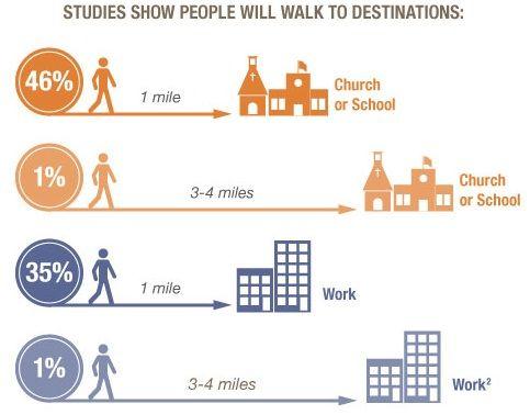 The Economics of Walkability - Robert Wood Johnson Foundation