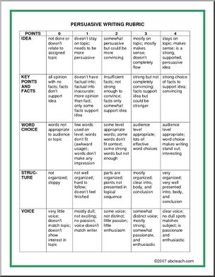 Evaluation Rubric to evaluate persuasive writing.