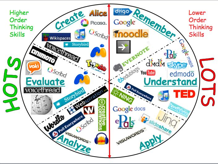 Bloom's...and Technology Integration