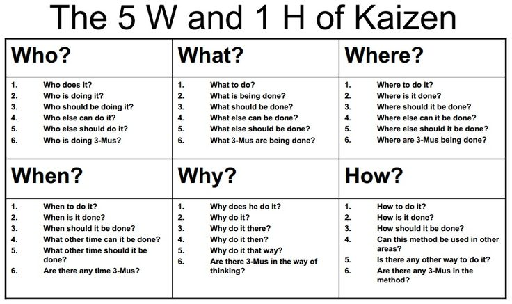 The 5W's and 1H of Kaizen
