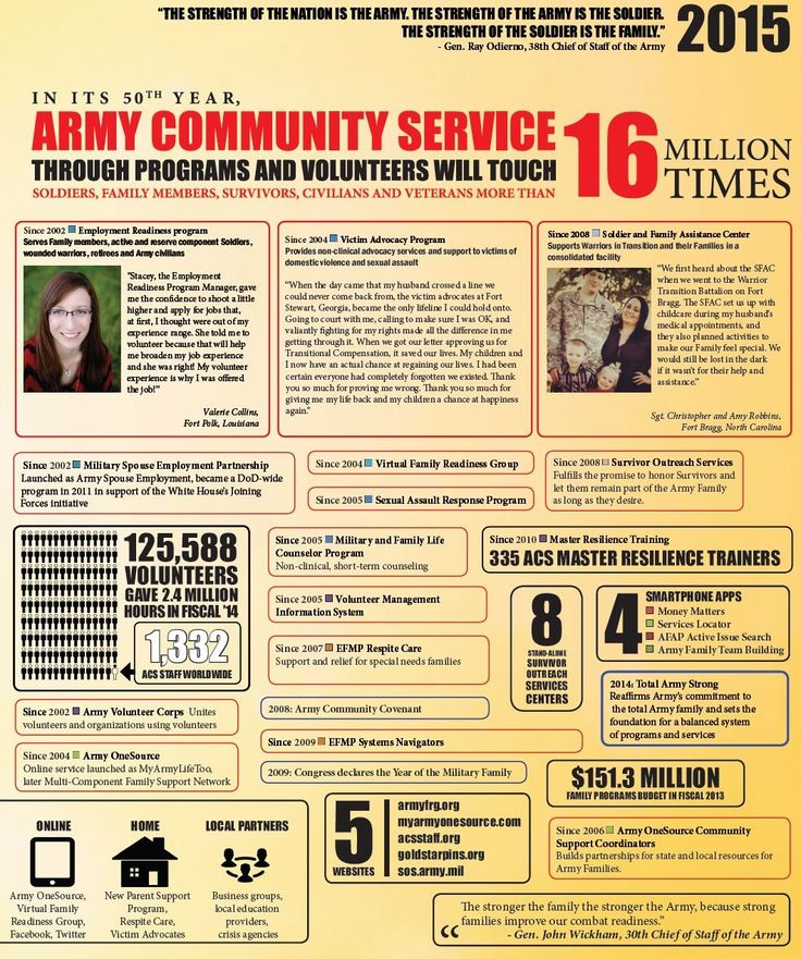 Pin by FortSillACS on Army Knowledge Military community