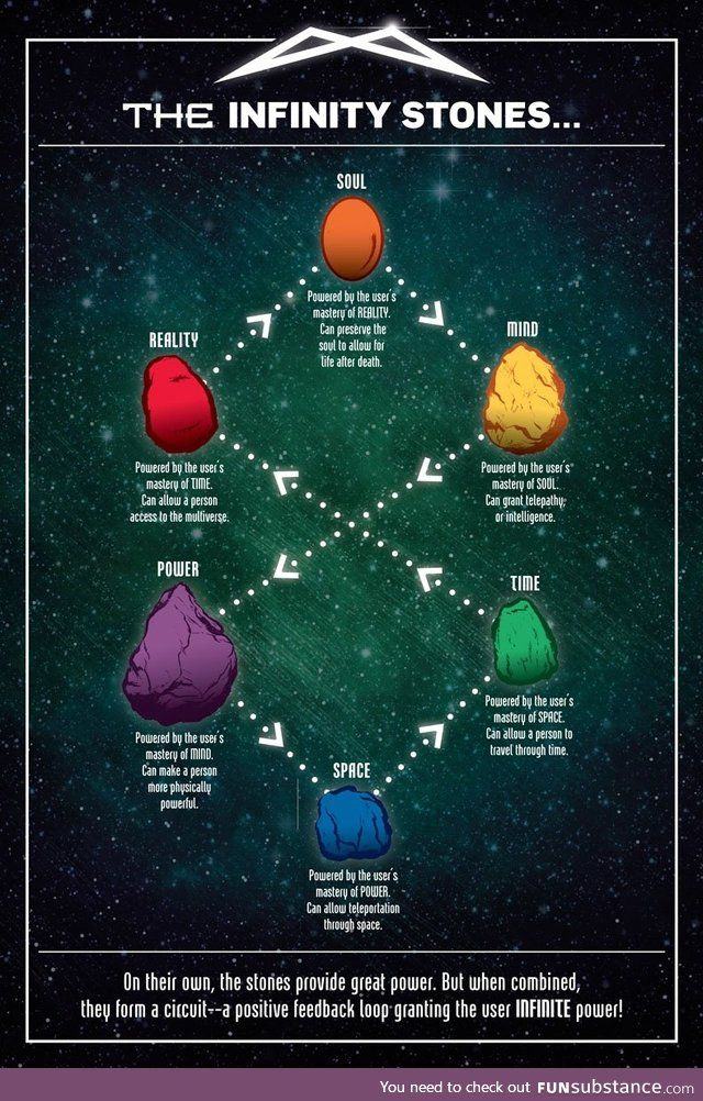 The infinity stones explained Marvel infinity war