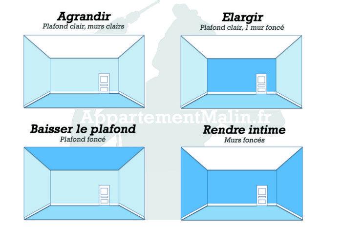 comment les couleurs des parois modifient notre perception de l 39 espace ambiance maison. Black Bedroom Furniture Sets. Home Design Ideas