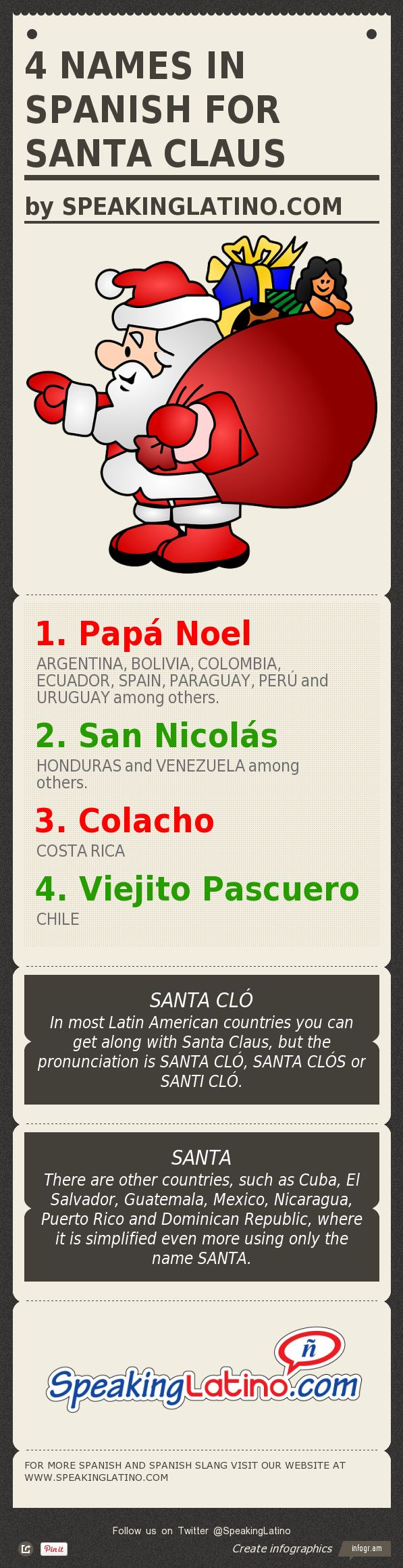 #Infographic 4 Names in Spanish for SANTA CLAUS #SantaClaus #Spanish #Christmas via http://www.speakinglatino.com/speaking-latino-whats-the-word-santa-claus/
