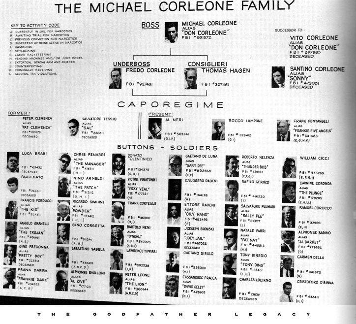 Corleone crime family - The Godfather Wiki - The Godfather, Mafia, Marlon Brando, Al Pacino, Mario Puzo, and more!