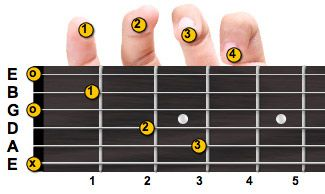 guitar chords with fingering