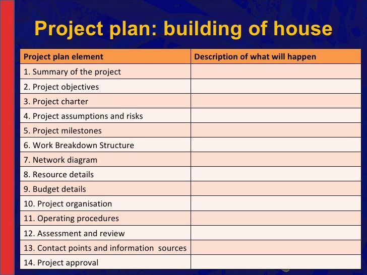 Example Project Management Plan For Building A House Building A House How To Plan Project Charter