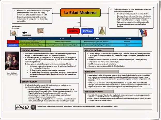 """""""La Edad Moderna"""" es un magnífico esquema de esta etapa de la historia realizado por laeduteca.blogspot.com.es."""