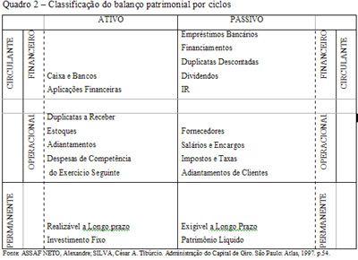 Balan%C3%A7o Patrimonial 4 Balanço Patrimonial   Exemplos Imagens