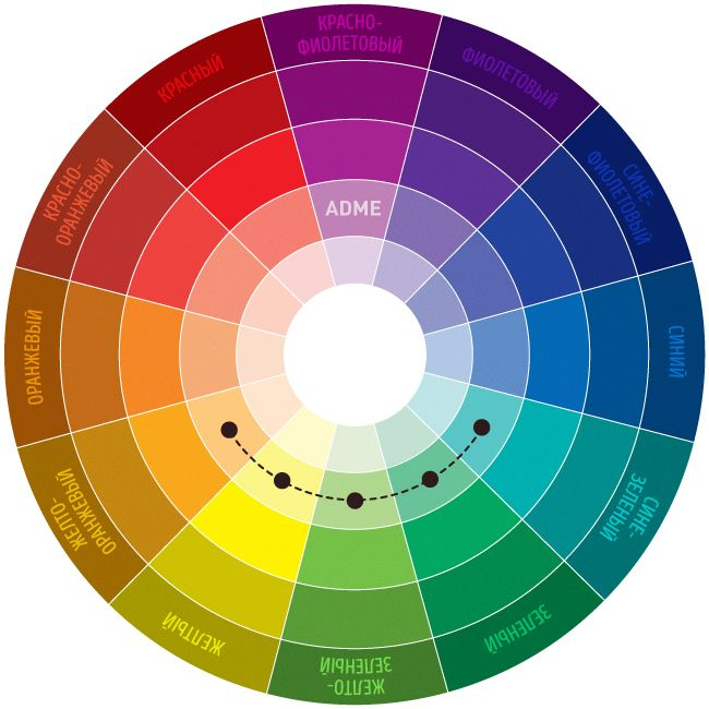 Схема № 3. Аналогичное сочетание Сочетание от 2 до 5 цветов, расположенных рядом друг с другом на цветовом круге (в идеале — 2–3 цвета). Впечатление: спокойное, располагающее. Пример сочетания аналогичных приглушенных цветов: желто-оранжевый, желтый, желто-зеленый, зеленый, сине-зеленый.
