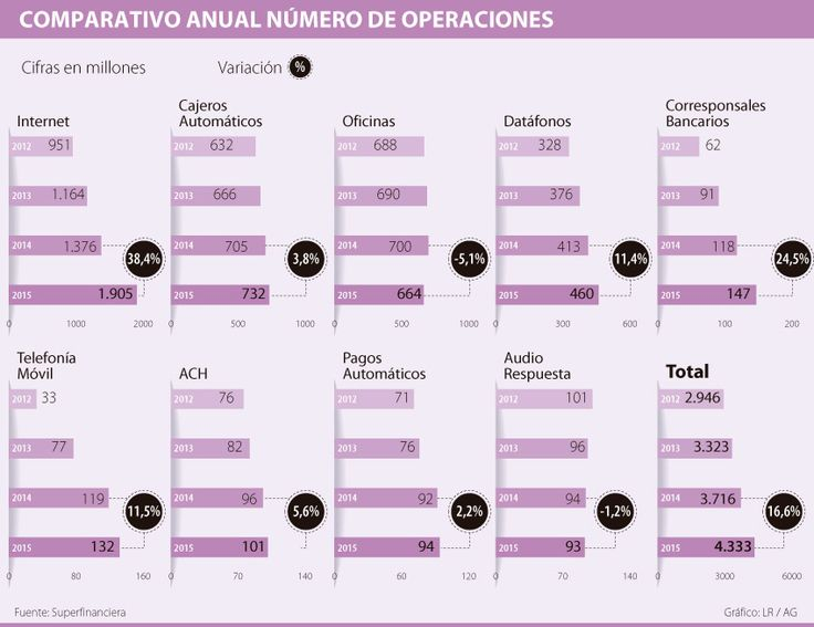 Operaciones bancarias a través de internet crecieron 38% durante 2015