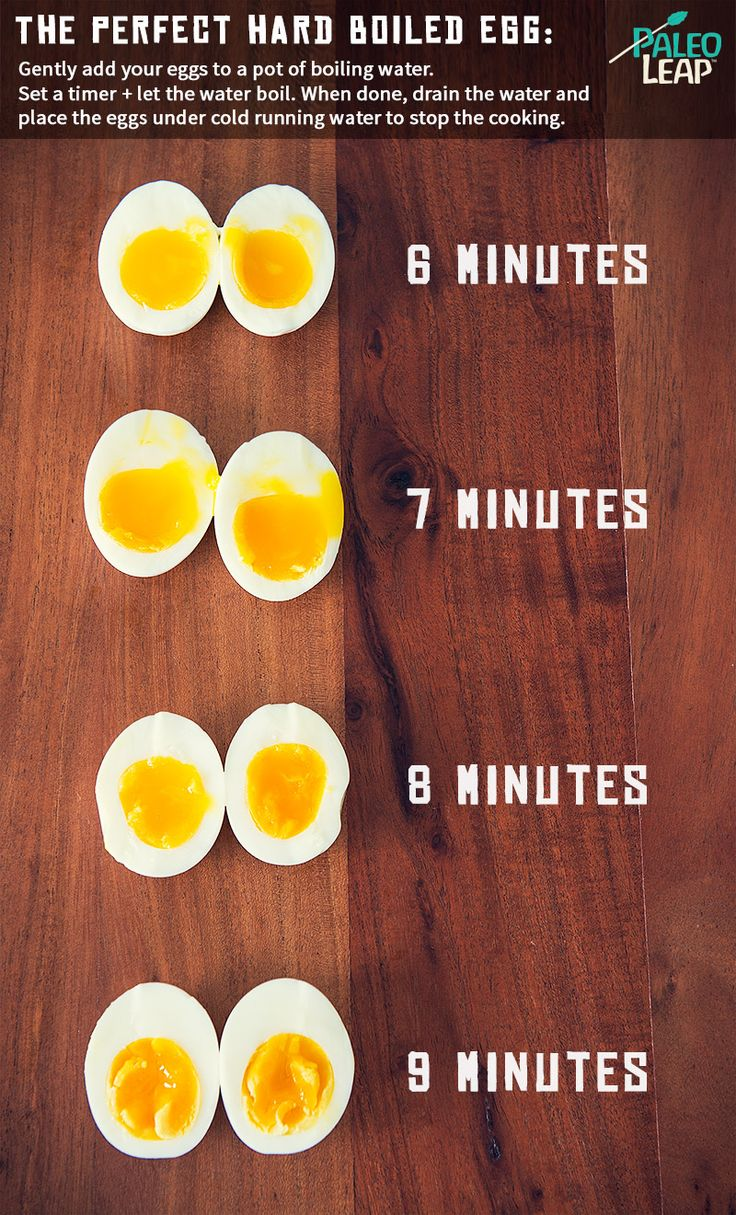 Hard Boiled Egg Chart #paleo