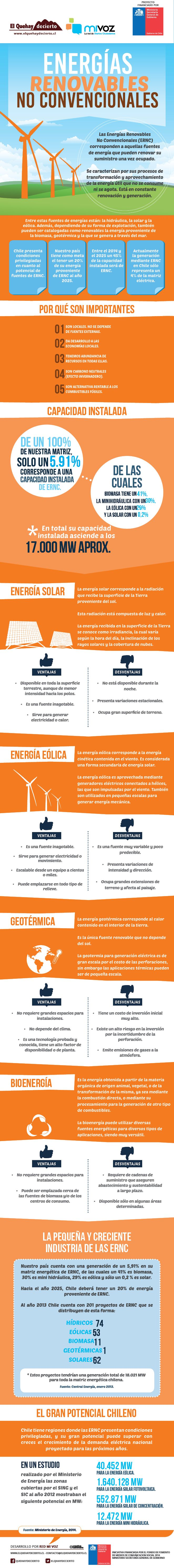 [Infografía] ¿Cómo andamos con las energías renovables no convencionales? | El QueHayDecierto.cl , Noticias de Copiapó y Atacama