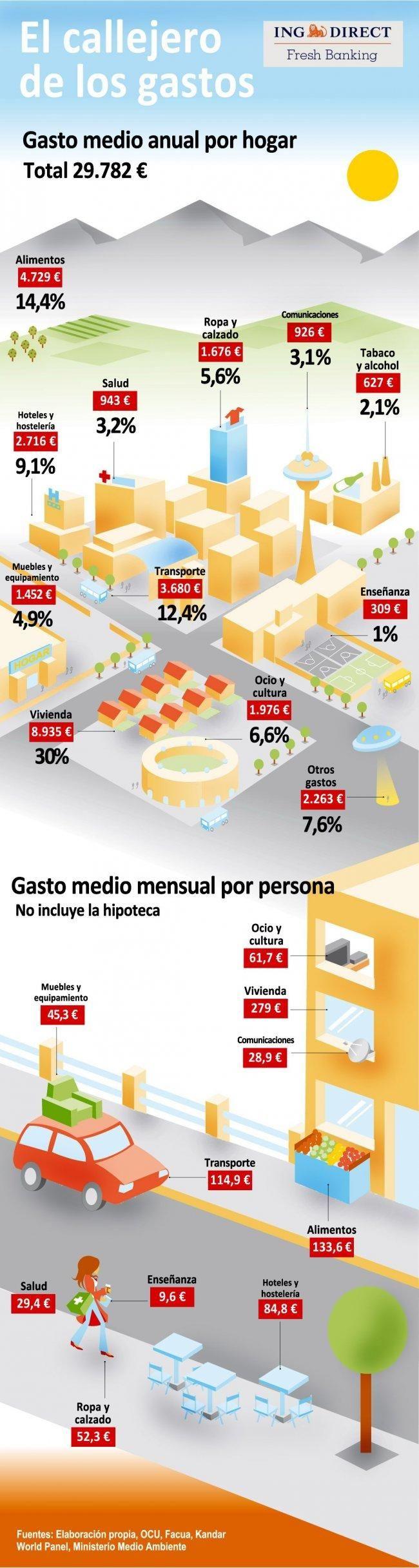 El callejero de los gastos, publicado en www.ennaranja.com