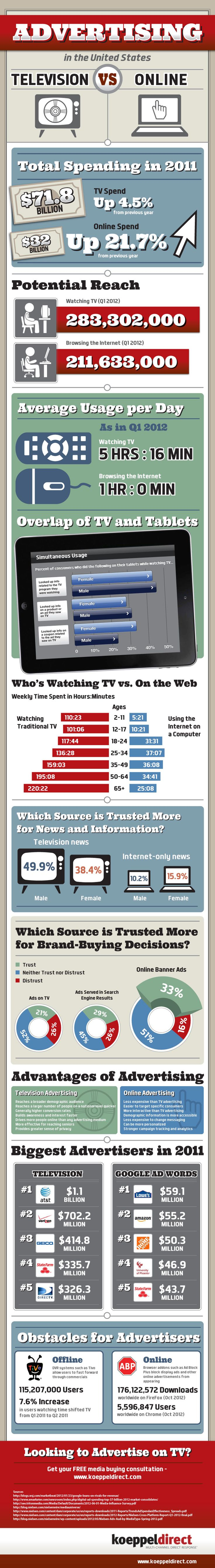 TV Advertising VS Digital Marketing - INFOGRAPHIC