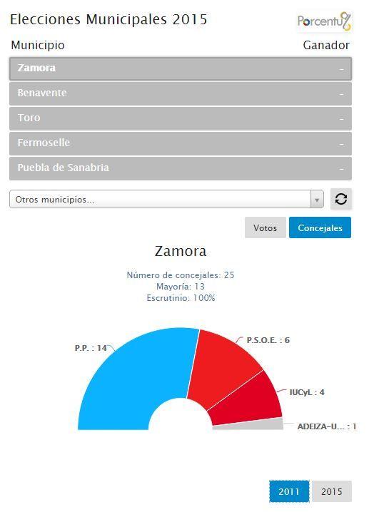 Widget informativo sobre el recuento electoral en Zamora