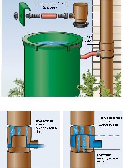 Обращение воды на участке   Мегаполис и деревня