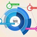The SEO Reseller Program is a completely #WhiteLabelSEO program that is the combination of web developer and SEO Consultant. White label SEO Optimization is the work of expert SEO analyzers because they know all about Search Engine terms and condition, and strategic work for business promotion,