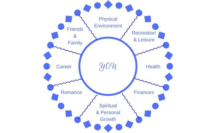 The Wheel of Life Goal Setting