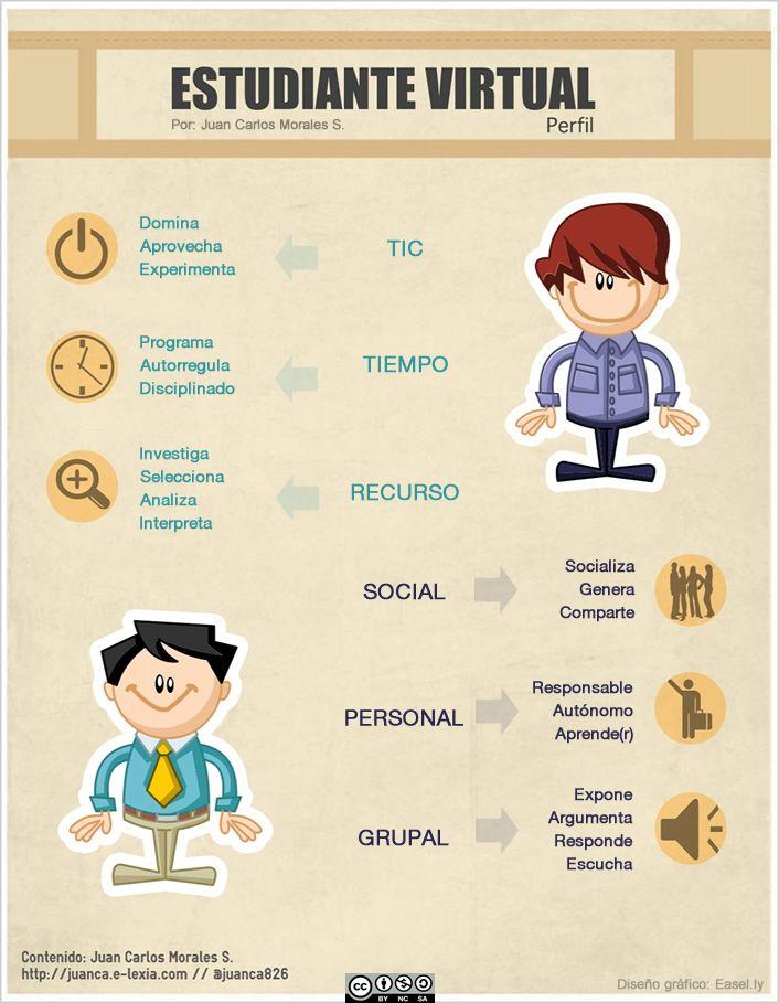 Perfil del estudiante virtual http://juanca.e-lexia.com/2014/01/perfil-del-estudiante-virtual/