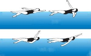 How to Swim Backstroke Few points  *Your face should be pointing straight up  *The natural instinct when doing backstroke is to look around. Don't   *Relax your neck  *Keep your ankles relaxed when kicking as the goal isn't to push water up or down—it's to push water back.   *Your hands should enter just outside of your shoulders.  *Your thumb leaves the water first, gets back in last.  *Your knees shouldn't be breaking the surface of the water when kicking