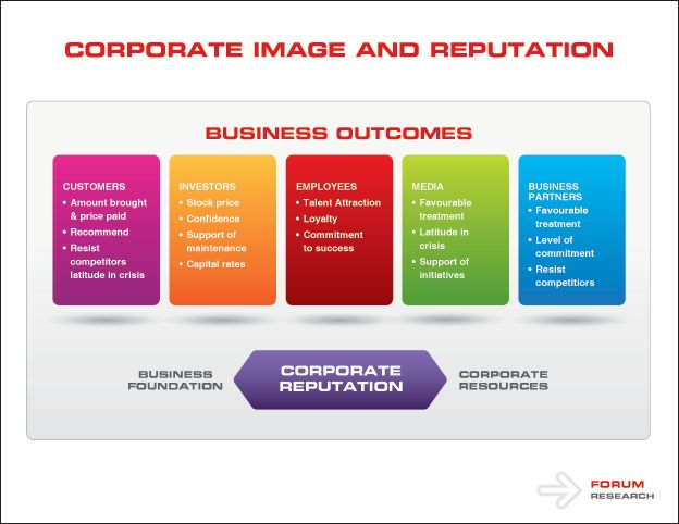 apple corporate social responsibility to its major stakeholders The morai management of organizational stakeholders  reflect three major ethical approaches to manage-  the pyramid of corporate social responsibility 39.