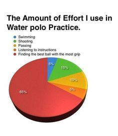 water polo problems - Google Search