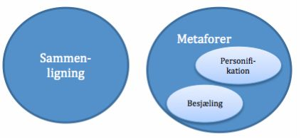 Litterær analyse > Litterær analyse - model og grundbegreber > Billedsprog - troper
