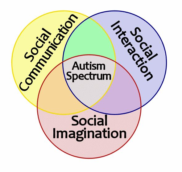 the triad of impairments in asd psychology essay  autism in children child psychology in the essay autism in children, the main focus is to not only  (asd) is signified by a triad of impairments in imagination, communication and social interaction all of which are thought to affect the ability to form relationships (american psychiatric association, 2000) original research into the.
