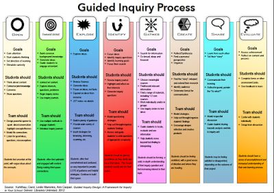 Guided Inquiry Design - the put-it-all-together chart (Hurd, 2015) / Fantastic how-to chart for guided inquiry including student goals, student actions and team actions, all in one chart.