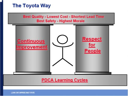 transforming kaizen at toyota Overview of the phases of a lean transformation, from the valley of tears to rapid   it is the opposite of kaizen (改善, continuous improvement.