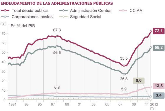 La deuda pública de España se duplica desde el inicio de la crisis | Economía | EL PAÍS