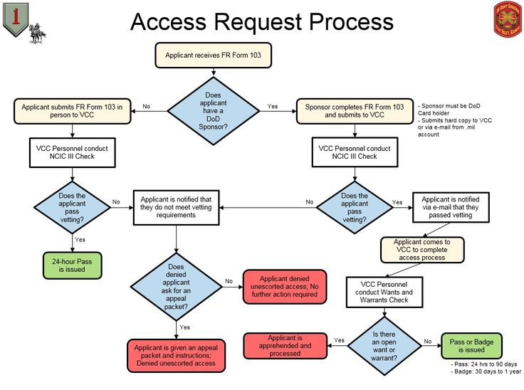 Fort Riley Access Traveling Pinterest Fort riley and Access - access request form