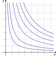 Ideal Gas Law: equation of state of a hypothetical ideal gas; it is a good approximation to the behavior of many gases under many conditions; PV = nrT or pressure x volume equals number of moles (amount of substance) times temp times R (gas constant); at constant temp, volume & pressure have an inverse relationship; as pressure increases, volume decreases; as volume increases, pressure decreases; can also say P = rT x rho where rho is density; combines Boyle's Law, Dalton's Law, Avogadro's…