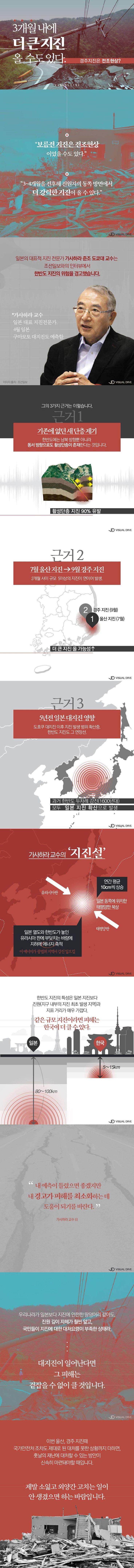 3개월 내에 더 큰 지진 올 수도 있다. [카드뉴스] #earthquake / #cardnews ⓒ 비주얼다이브 무단 복사·전재·재배포 금지