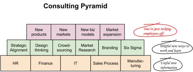 Consulting Pyramid
